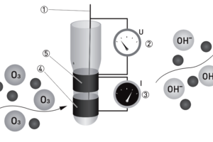 Ozone analyzer principle