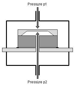 Principle of a differential pressure sensor (piezoresistive technology)