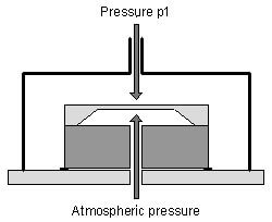 Principle of a gage pressure sensor (piezoresistive technology)