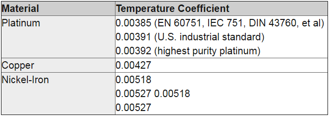 Temperature coefficient of RTD
