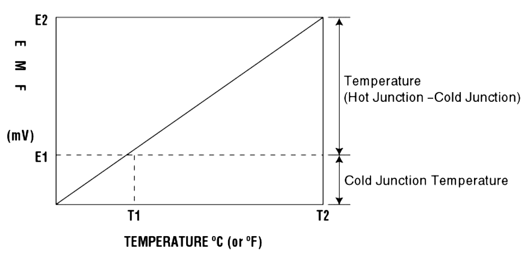 Cold-junction Thermocouple