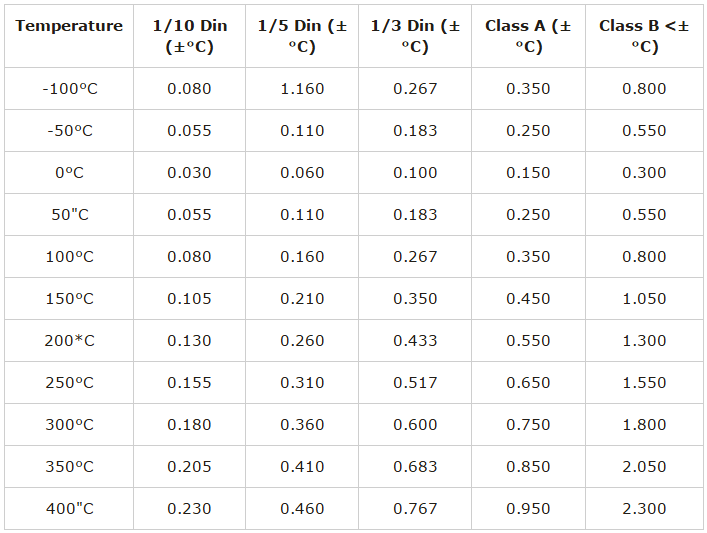 Tolerance table for RTD