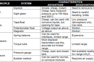 Advantages & Disadvantages of Level Measurement Systems