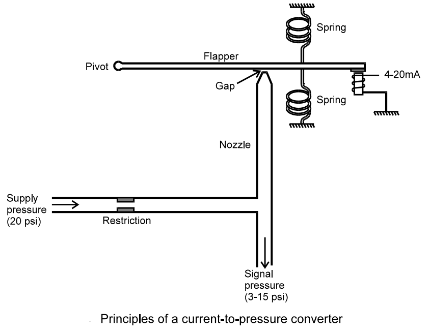 current to pressure (i/p) converter principle ... i p converter circuit diagram