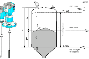 Micro-impulse Level Transmitter Principle