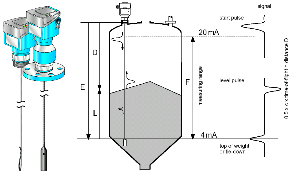 Micro-impulse Level Transmitter Principle