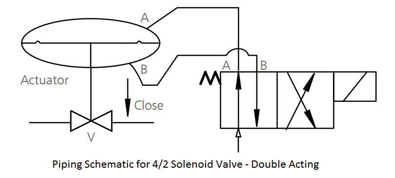 Piping Schematic for Solenoid Valve Double Acting
