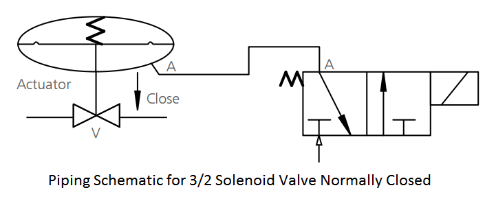Piping Schematic for Solenoid Valve Normally Closed