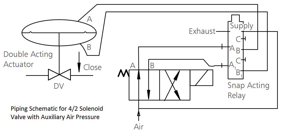 Piping Schematic for Solenoid Valve with Auxiliary Air Pressure