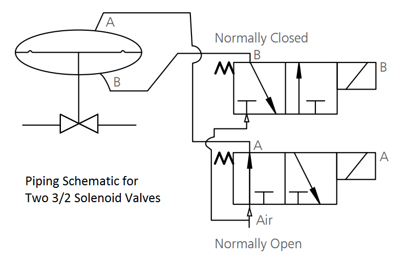 Piping Schematic for Two Solenoid Valves Double Acting
