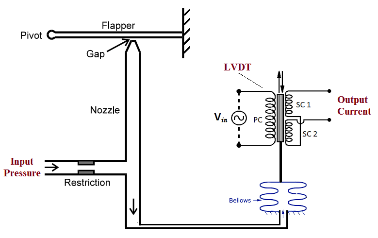 d a converter circuit diagram i p converter circuit diagram pressure to current (p/i) converter principle ... #5