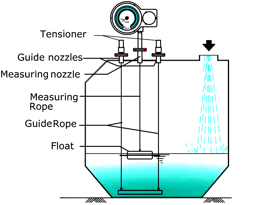 Float & Dial Level Gauge Principle