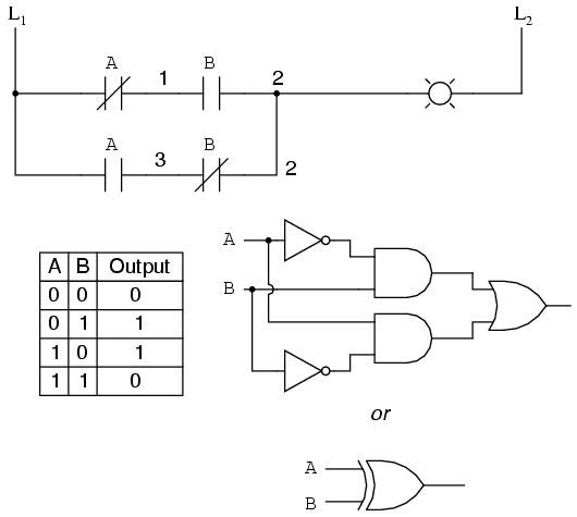 PLC Basic Logic Gates
