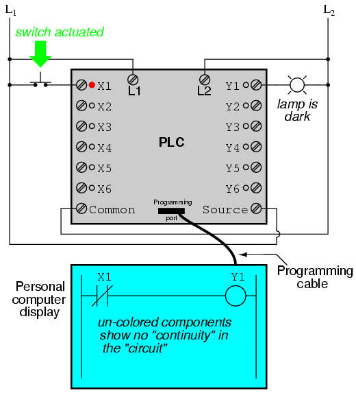 PLC Switch Activated