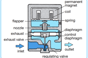 Pressure Regulator with Flapper-Nozzle Principle