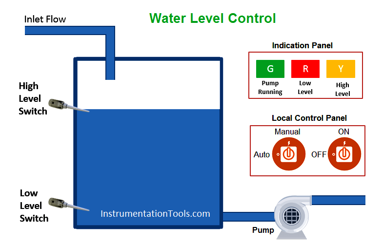 PLC Program for Water Level Control | PLC Level Control ... on