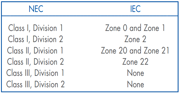 Comparison of NEC and IEC Standards