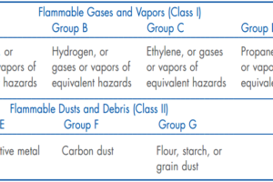 Flammable Gases and Vapors Class 1 & Class 2