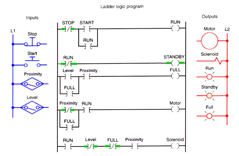 Plc Program For Continuous Filling Operation