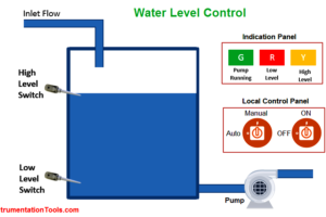 PLC Program for Water Level Control