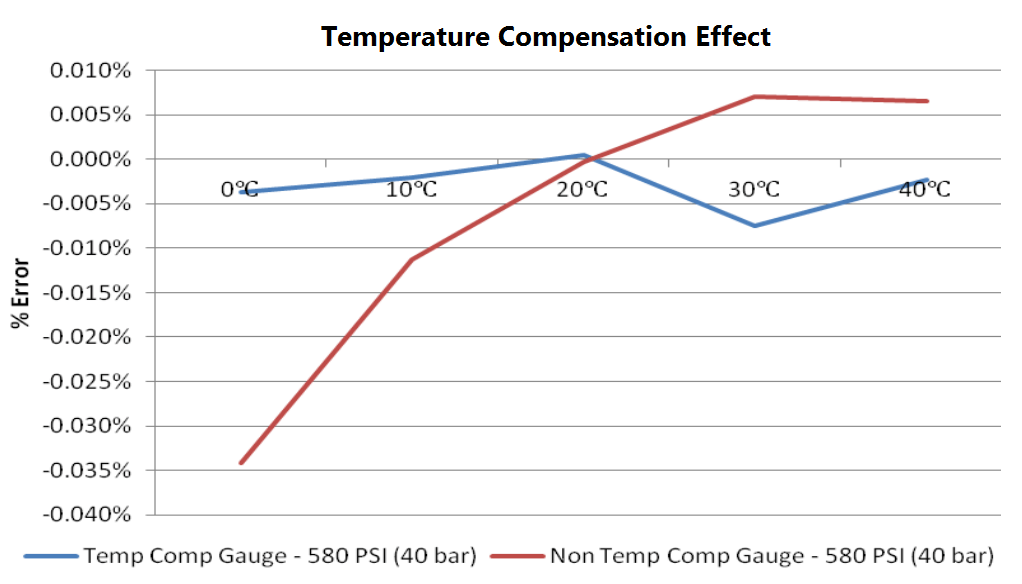 Pressure Sensor Temperature Effects - 2