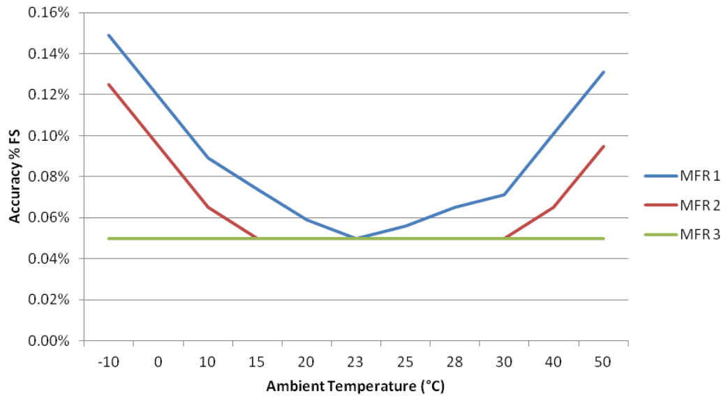 Pressure Sensor Temperature Effects