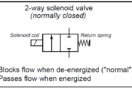 2-way solenoid valve Normally Closed
