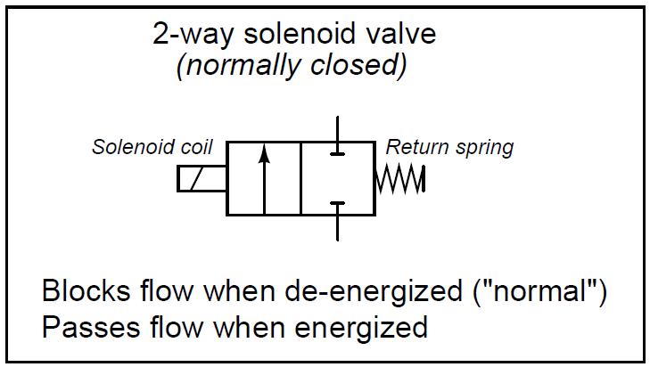 2-way solenoid valve Normally Closed