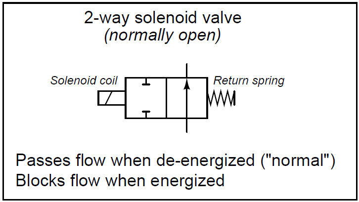 2-way solenoid valve Normally Open