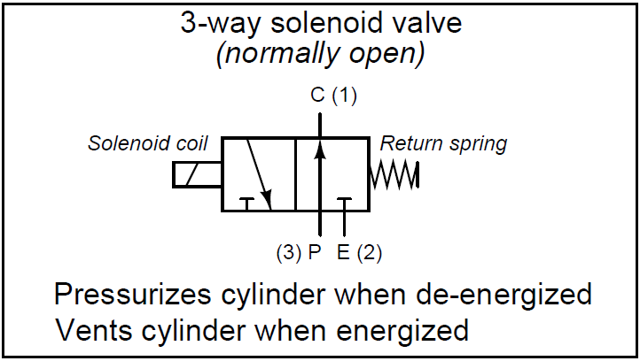 What is a 3-way Solenoid Valve ? | Instrumentation Tools  Way Valve Schematic on