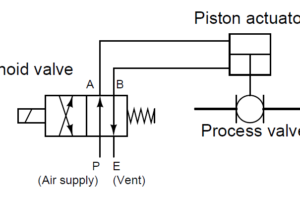 4 way Solenoid Valve Principle
