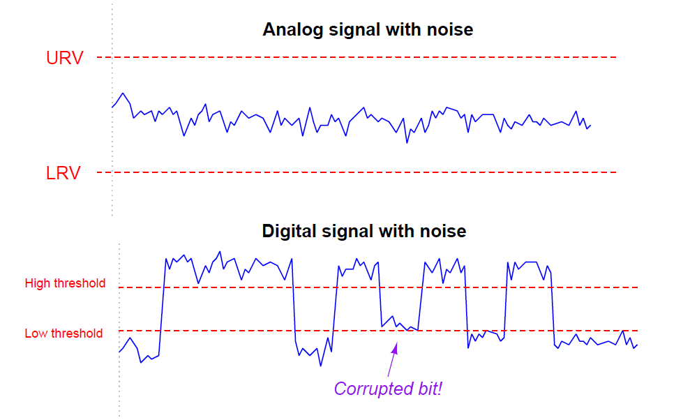 Analog signal with noise