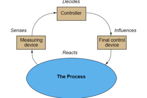 Basic Process Control Loop