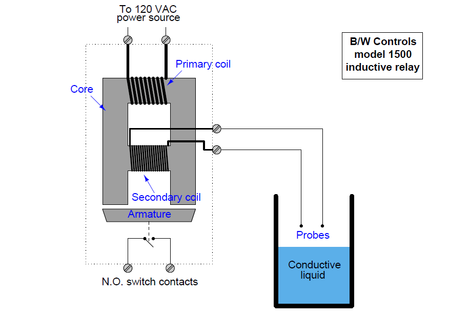 Conductive Level Switch Principle