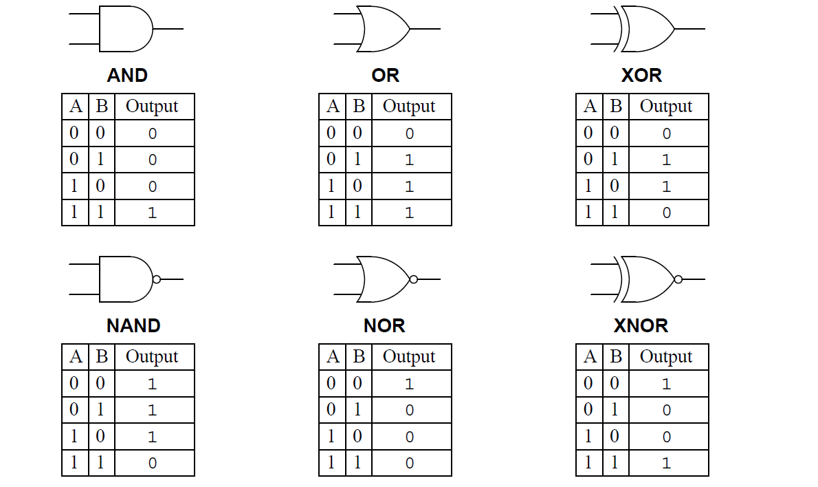 Digital Logic Gates TruthTables