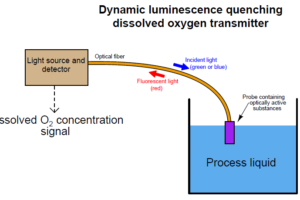 Dissolved oxygen measurement using Optical Fiber Communication