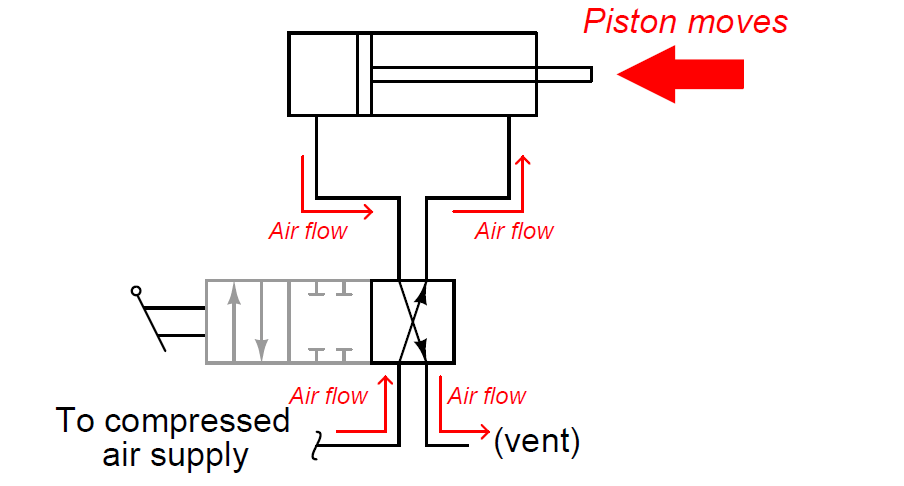 Double-acting cylinder - 2