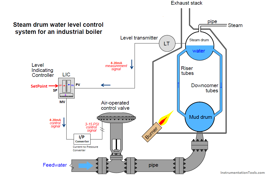 Drum water level control