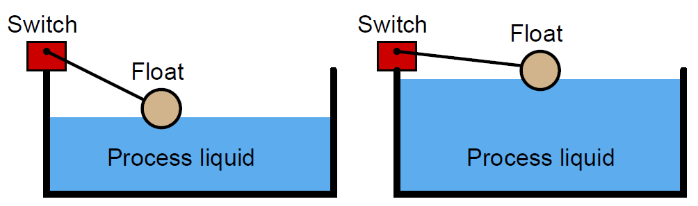 Float Switch Principle