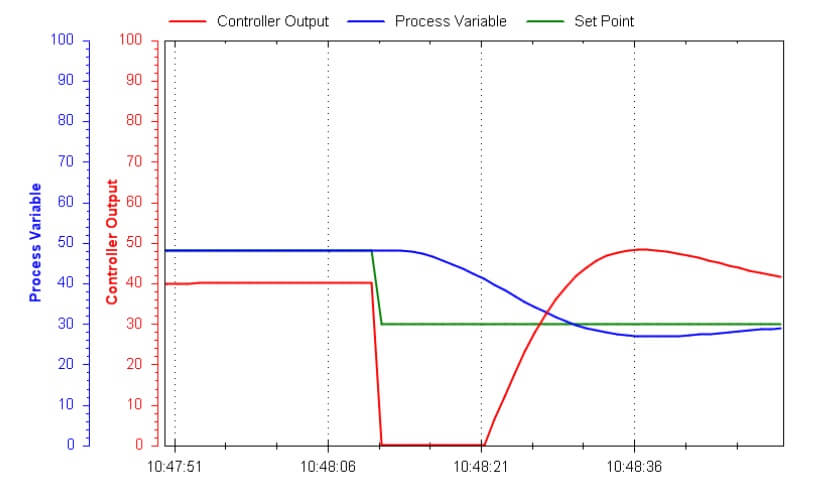 How to Do PID Loop Tuning