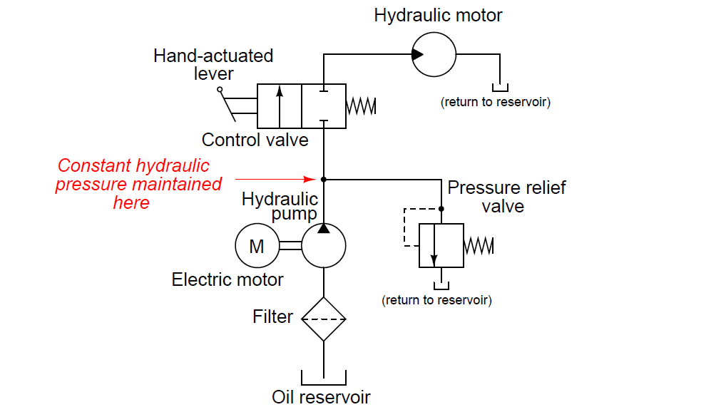 Fluid power systems instrumentation tools for Hydraulic motor control valve