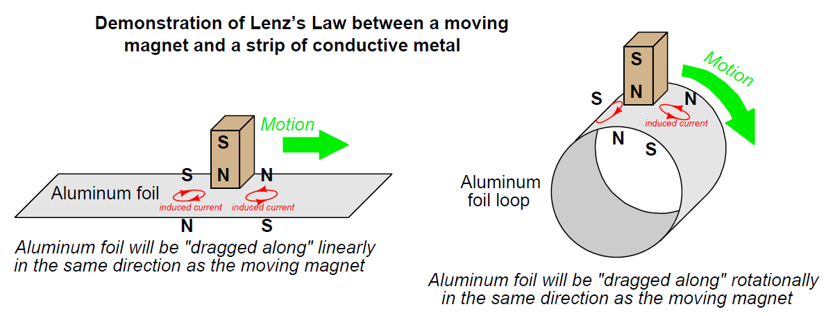 Lenz's Law between a moving magnet and conductive material