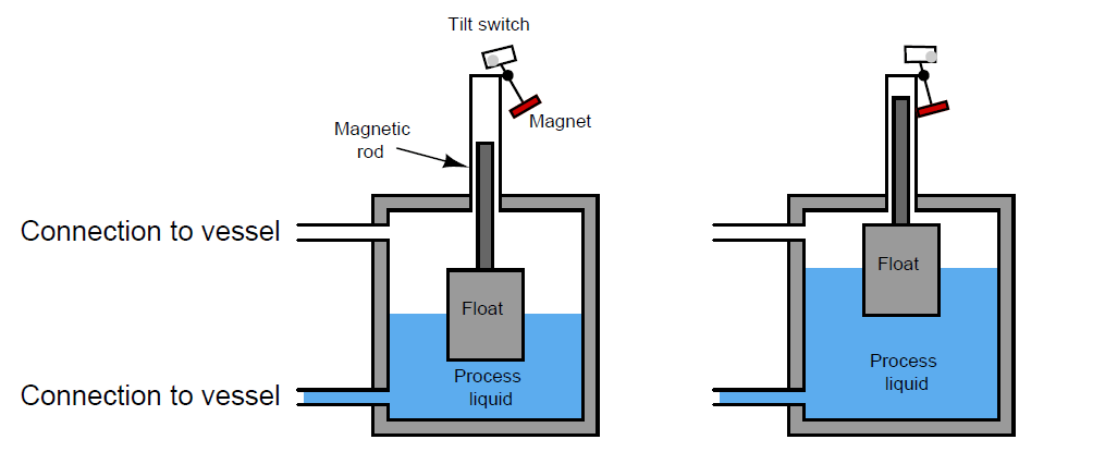 Magnetrol float switch principle