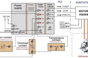 PLC Controlling a Motor