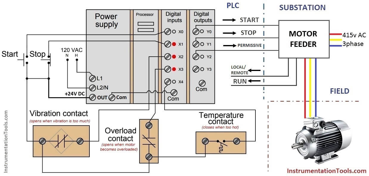 [ZSVE_7041]  PLC Motor Control Ladder Logic Programming | Motor Control using PLC | Wiring Diagram Plc Dc Inputs To Ac Outputs |  | Instrumentation Tools