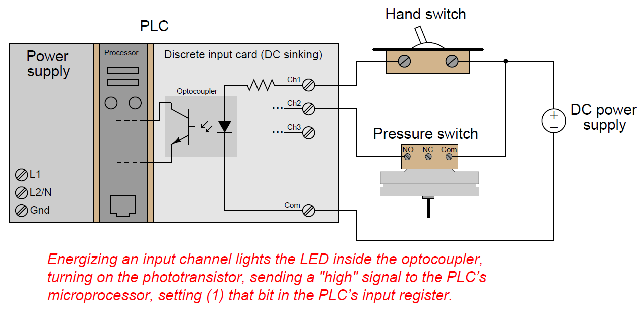 Plc Digital Input And Output Modules Instrumentation Tools Triac Valve Wiring Diagram Inputs