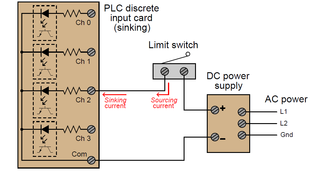 PLC Digital Input Modules