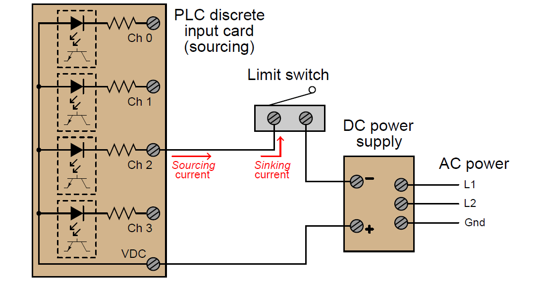 PLC Input Card Source Type