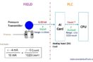 PLC Raw Count Calculation formula for Pressure Transmitter