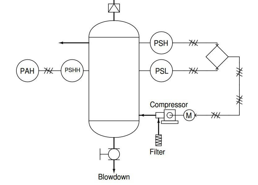 Process Alarms and Switches